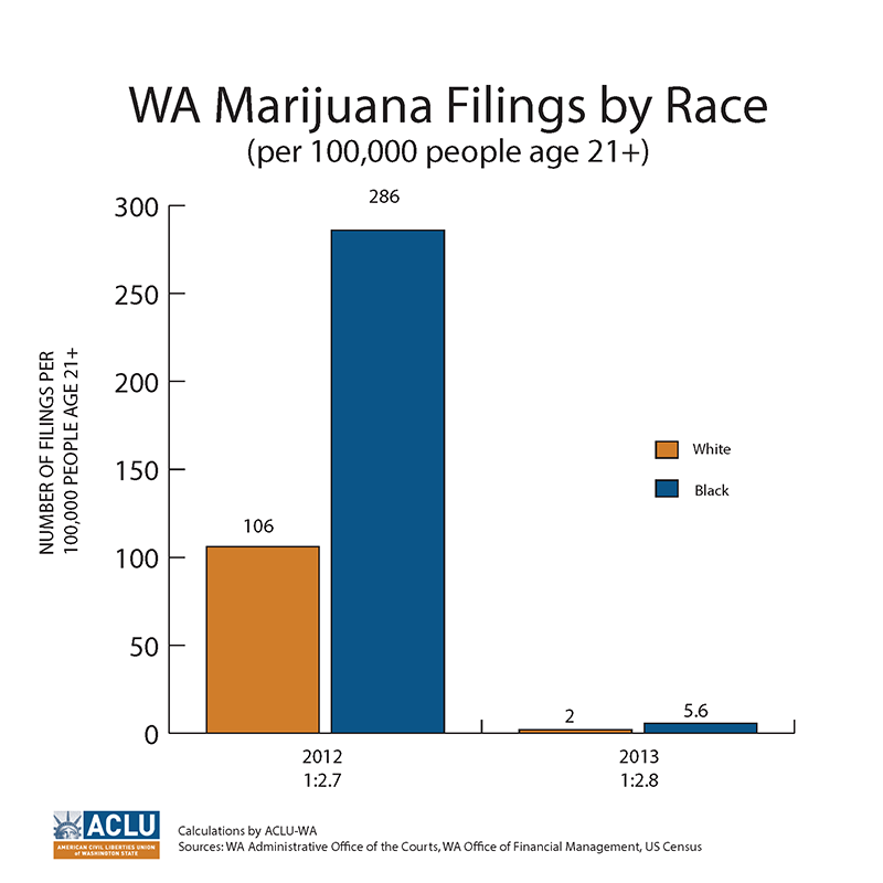 Racial disparities in marijuana enforcement still exist:  After the passage of I-502, the overall number of low-level marijuana offenses for people age 21 and over has decreased significantly but racial bias still exists in the system.