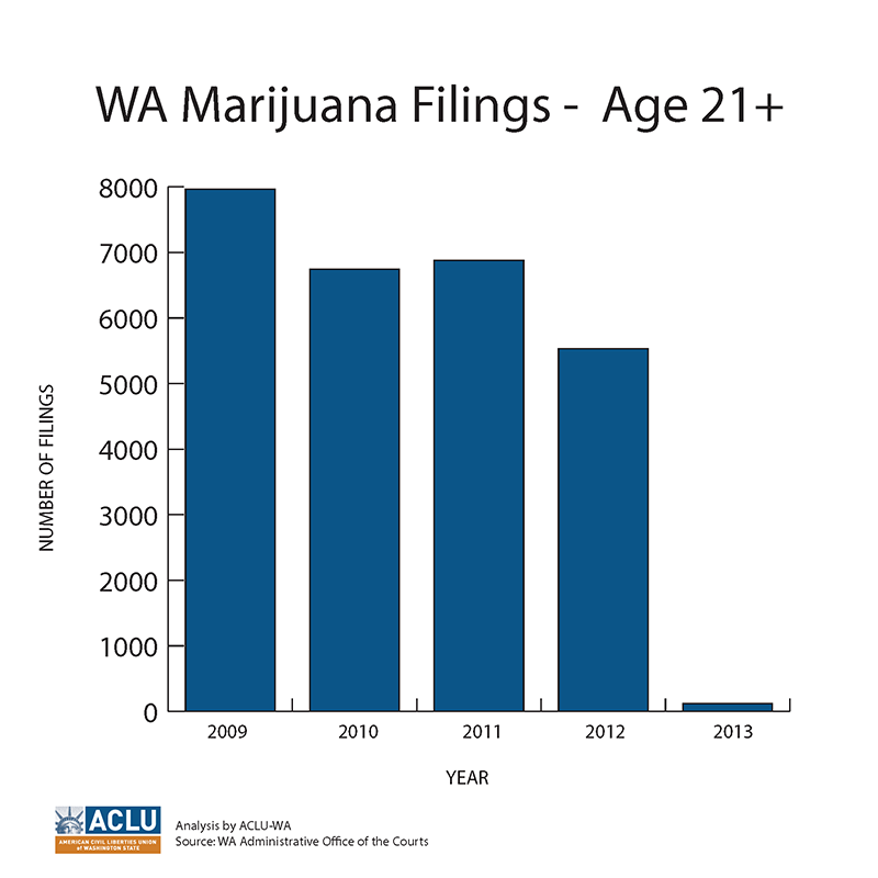The number of criminal charges filed for marijuana possession have plummeted after the implementation of initiative 502