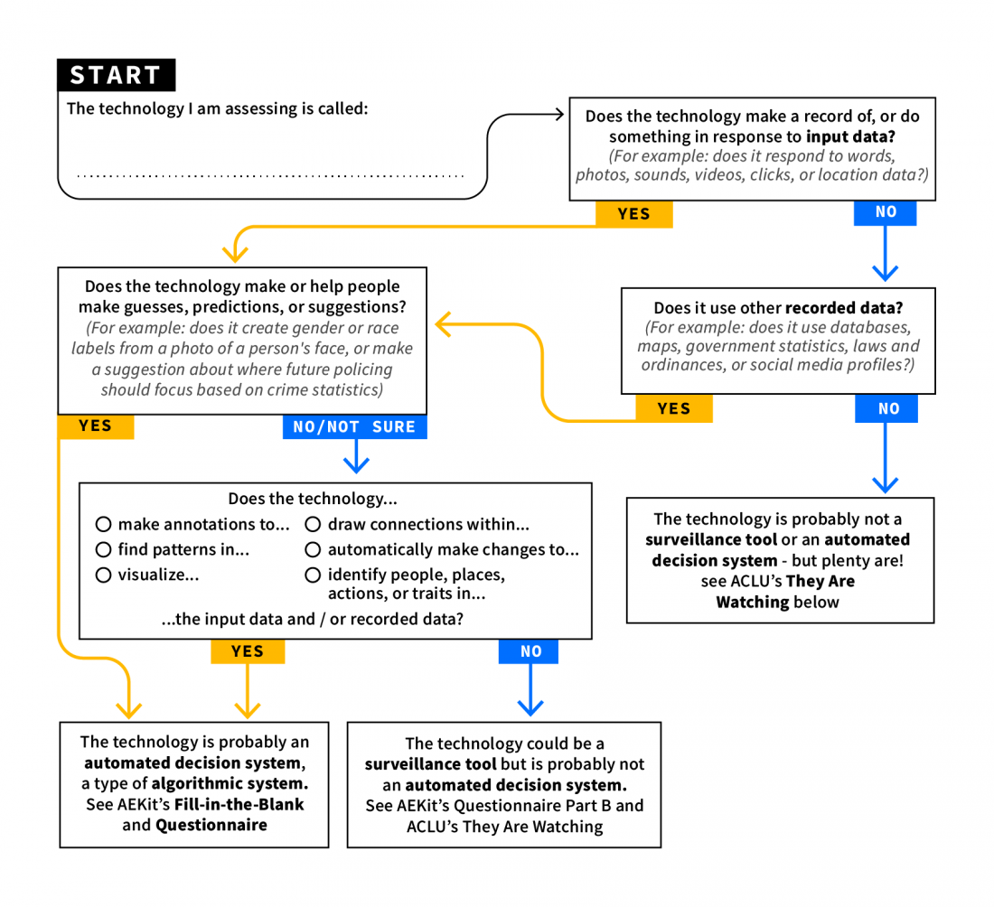 https://www.aclu-wa.org/sites/default/files/styles/alt/public/media-images/display/flowchart.png?itok=fIuR29KP