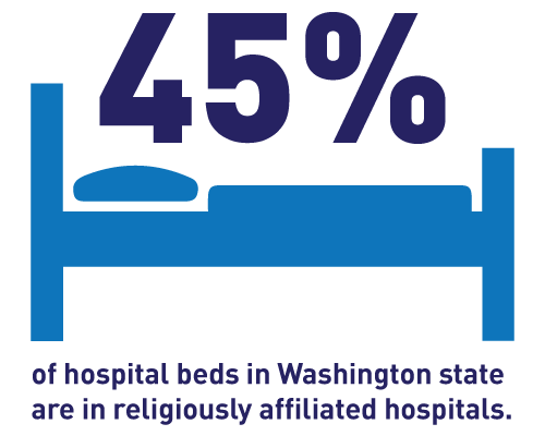 45% of hospital beds in Washington state are in religiously affiliated hospitals