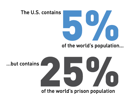 The U.S. contains 5% of the world's population, but contains 25% of the world's prison population